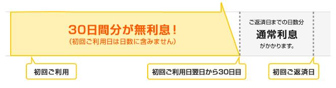 プロミス「利子無料キャンペーン」