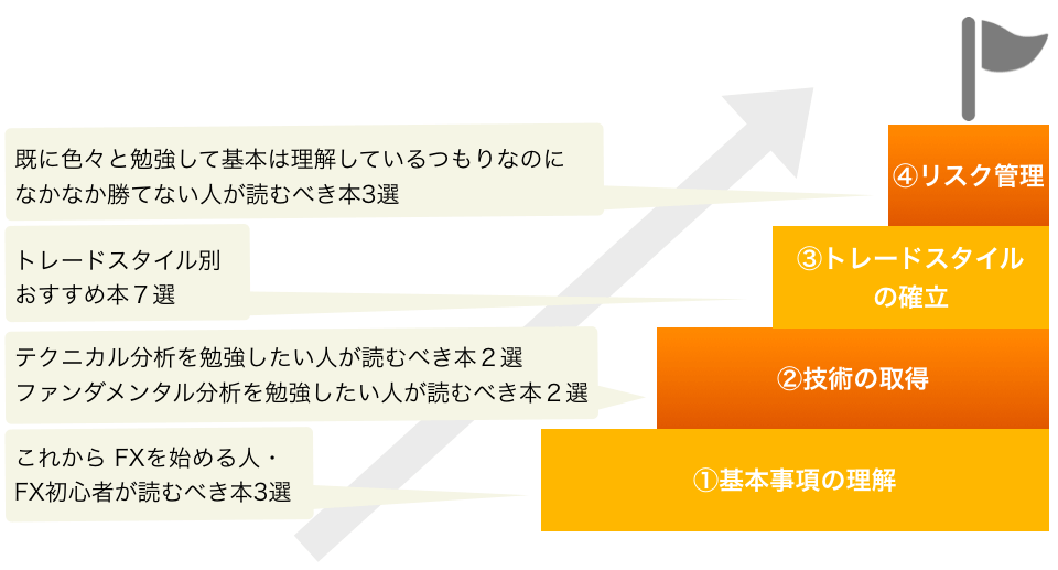 勝ち組への4ステップとステップ別に学ぶべき知識