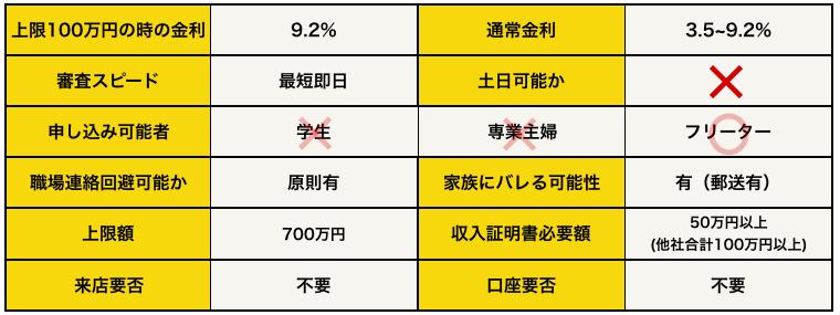 三井住友カード「ゴールドカードレス」の基本データ