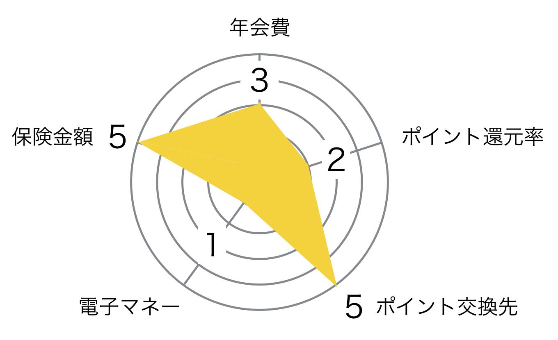 JCB ゴールドカード レーダーチャート