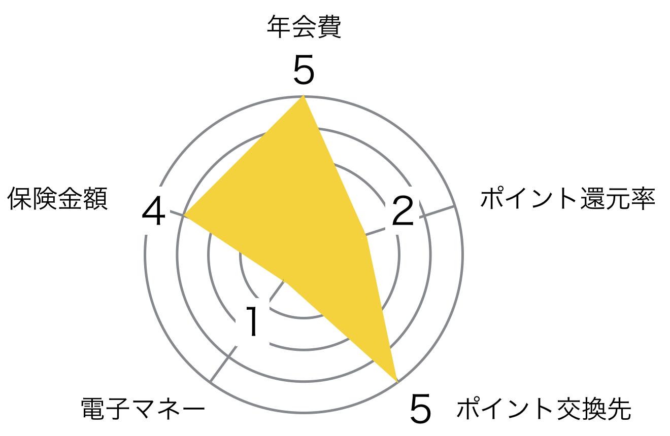 プライム ゴールドカード レーダーチャート