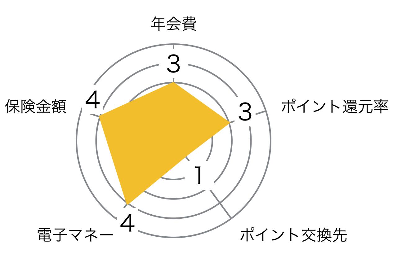 楽天 ゴールドカード レーダーチャート
