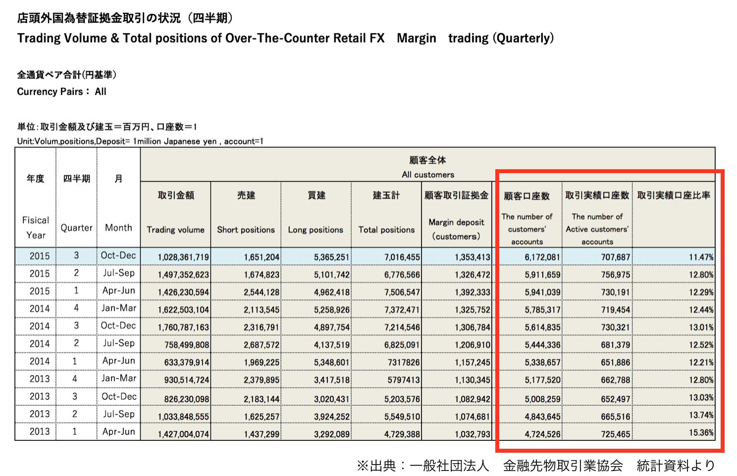 「四半期ごとのFXの全体口座数とその期間に取引が行われた口座の数及びその比率」を集計した表