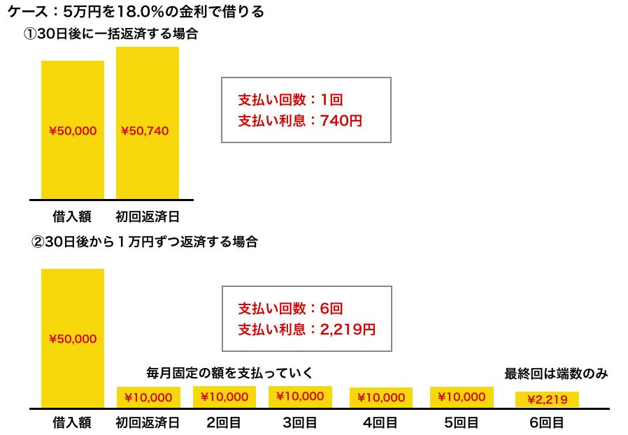 ケース:5万円を18%の金利で借りる
