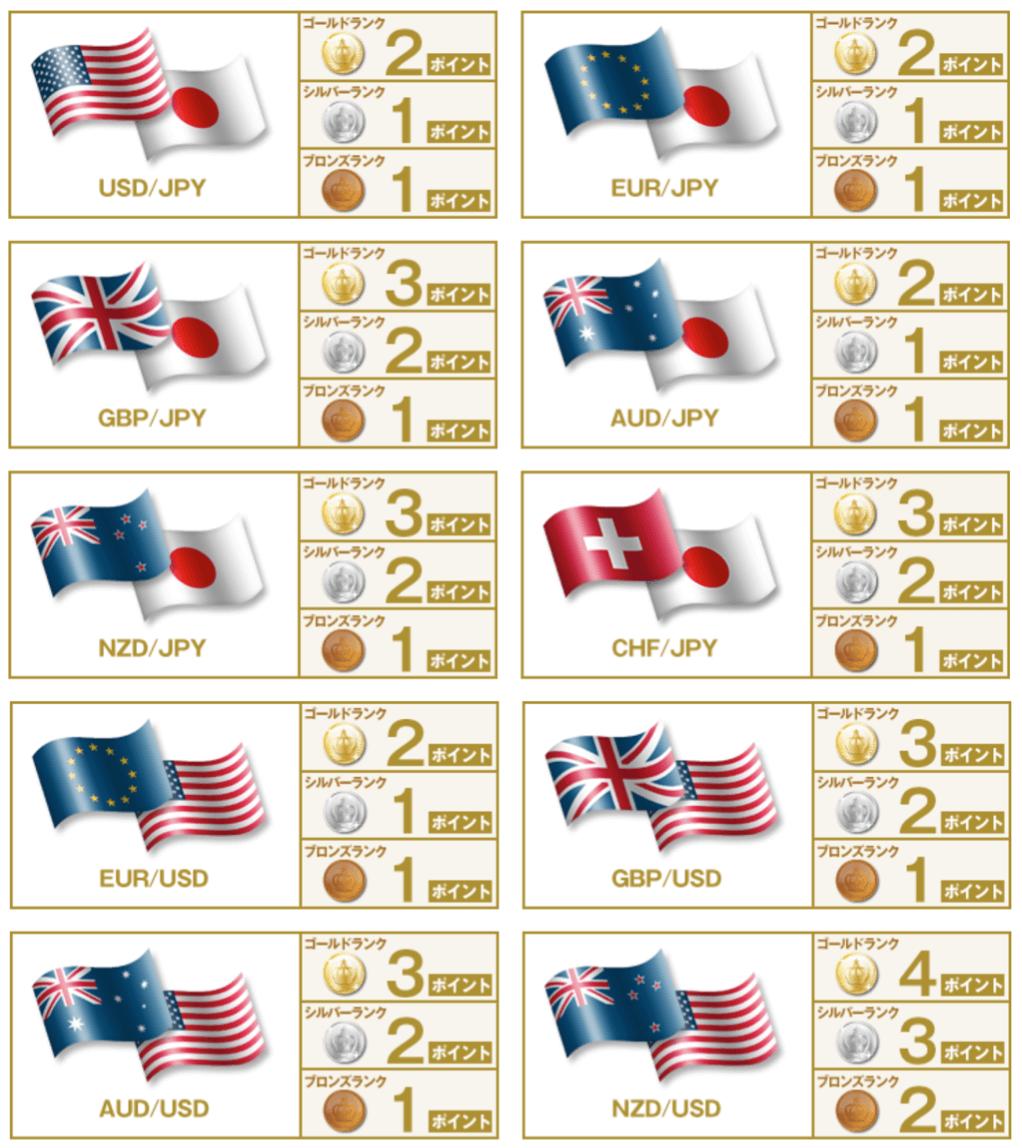 DMM FXの通貨ペア別の付与ポイント数