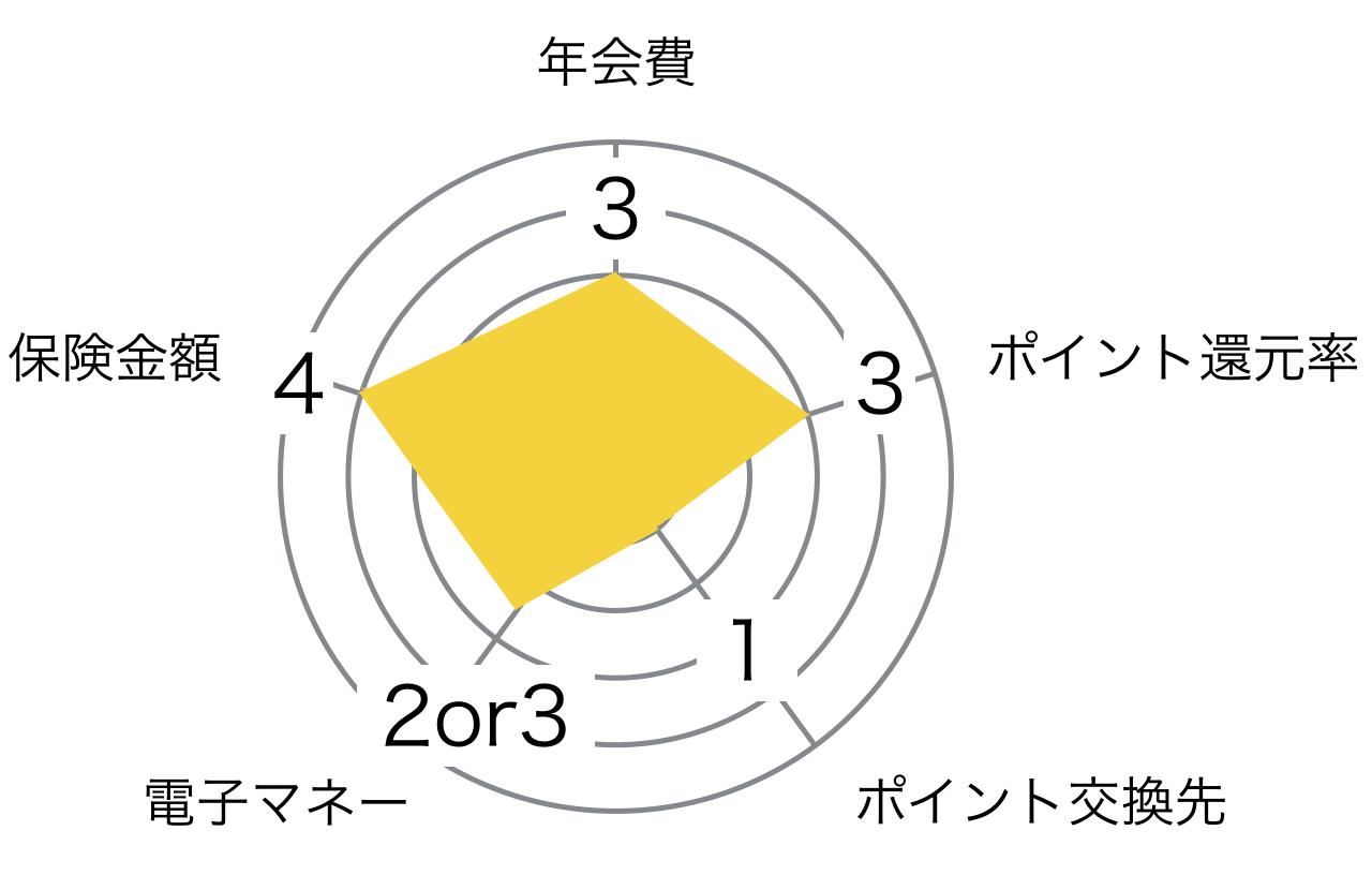伊勢丹 ゴールドカード レーダーチャート