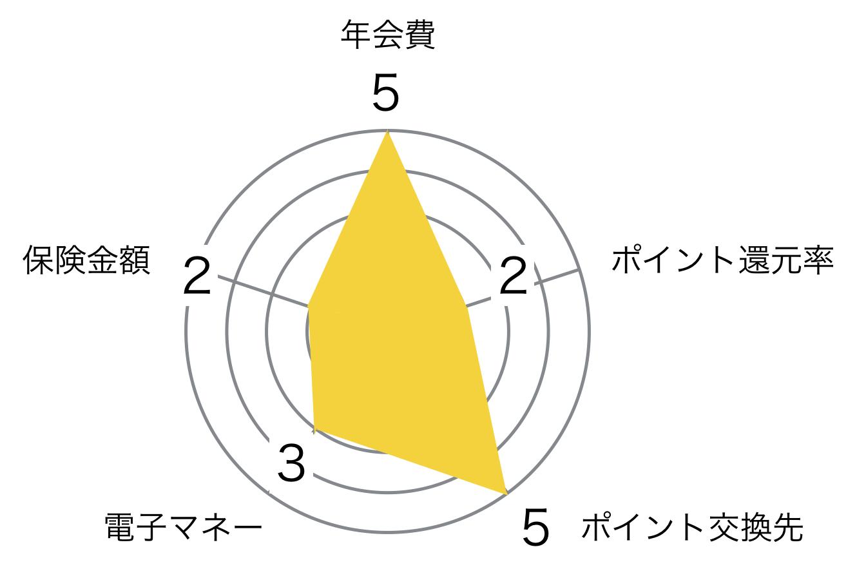 マルイ ゴールドカード レーダーチャート