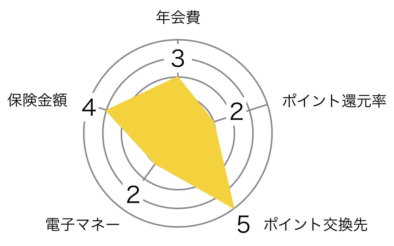 みずほ ゴールドカード レーダーチャート