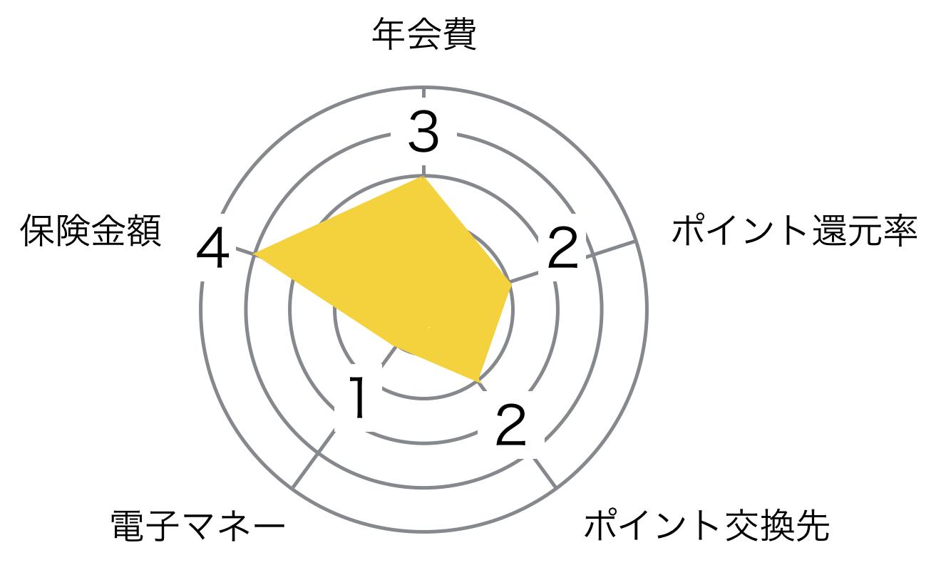 ビュー ゴールドカード レーダーチャート