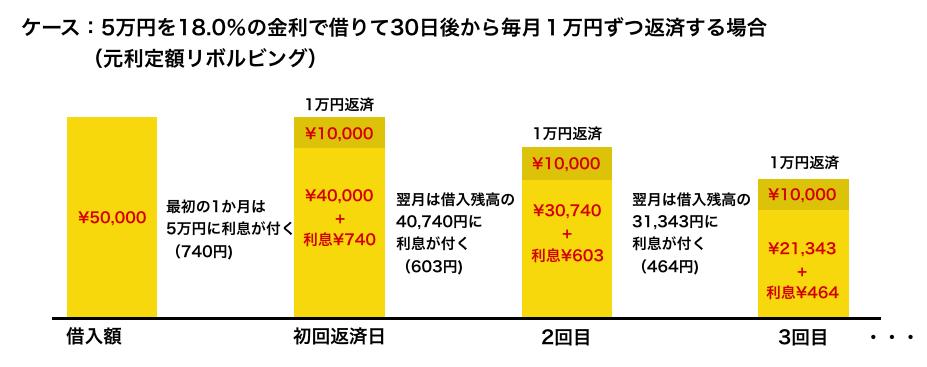ケース:5万円を18%の金利で借りて30日後から毎月1万円ずつ返済する場合