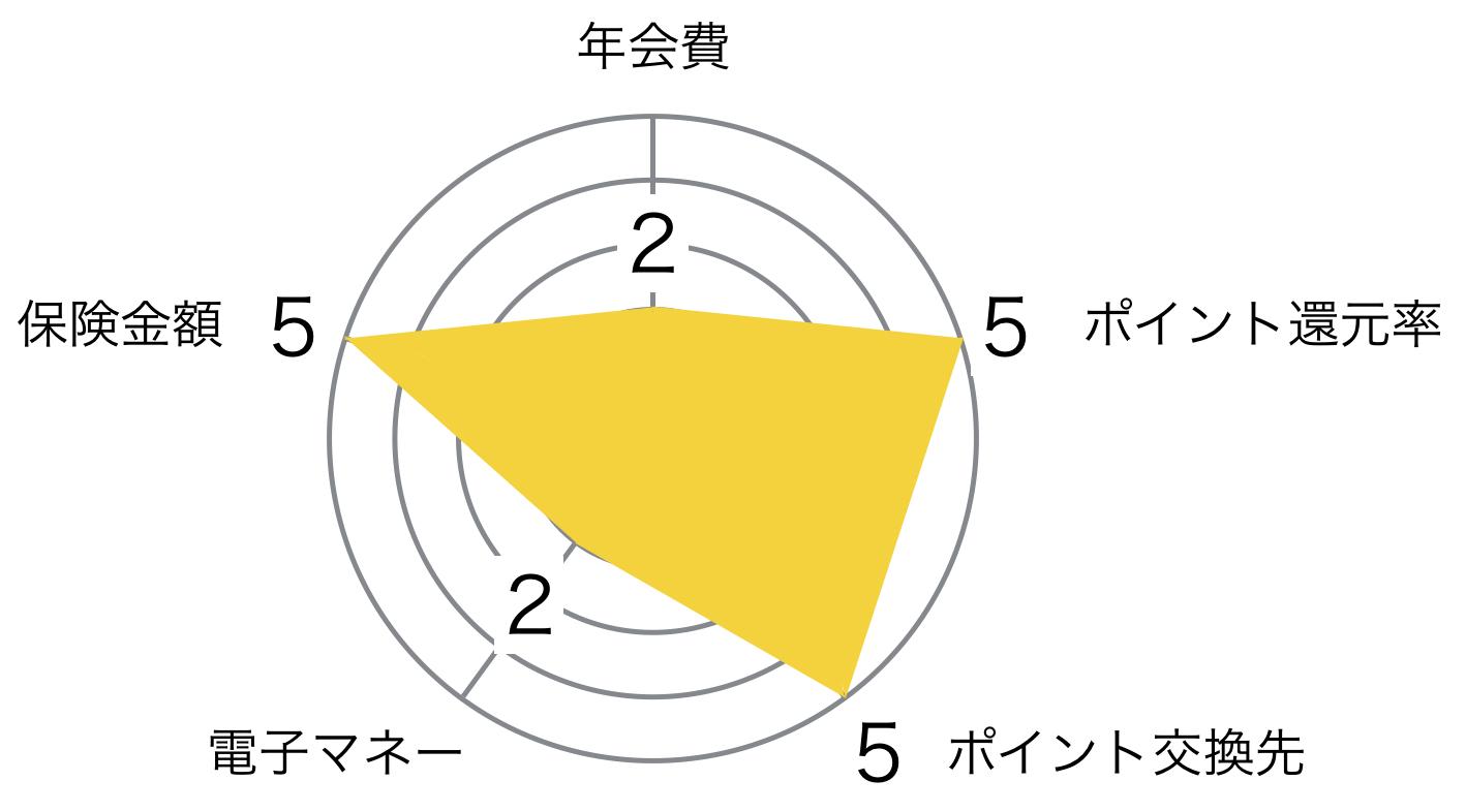 ANA ゴールドカード JCB レーダーチャート