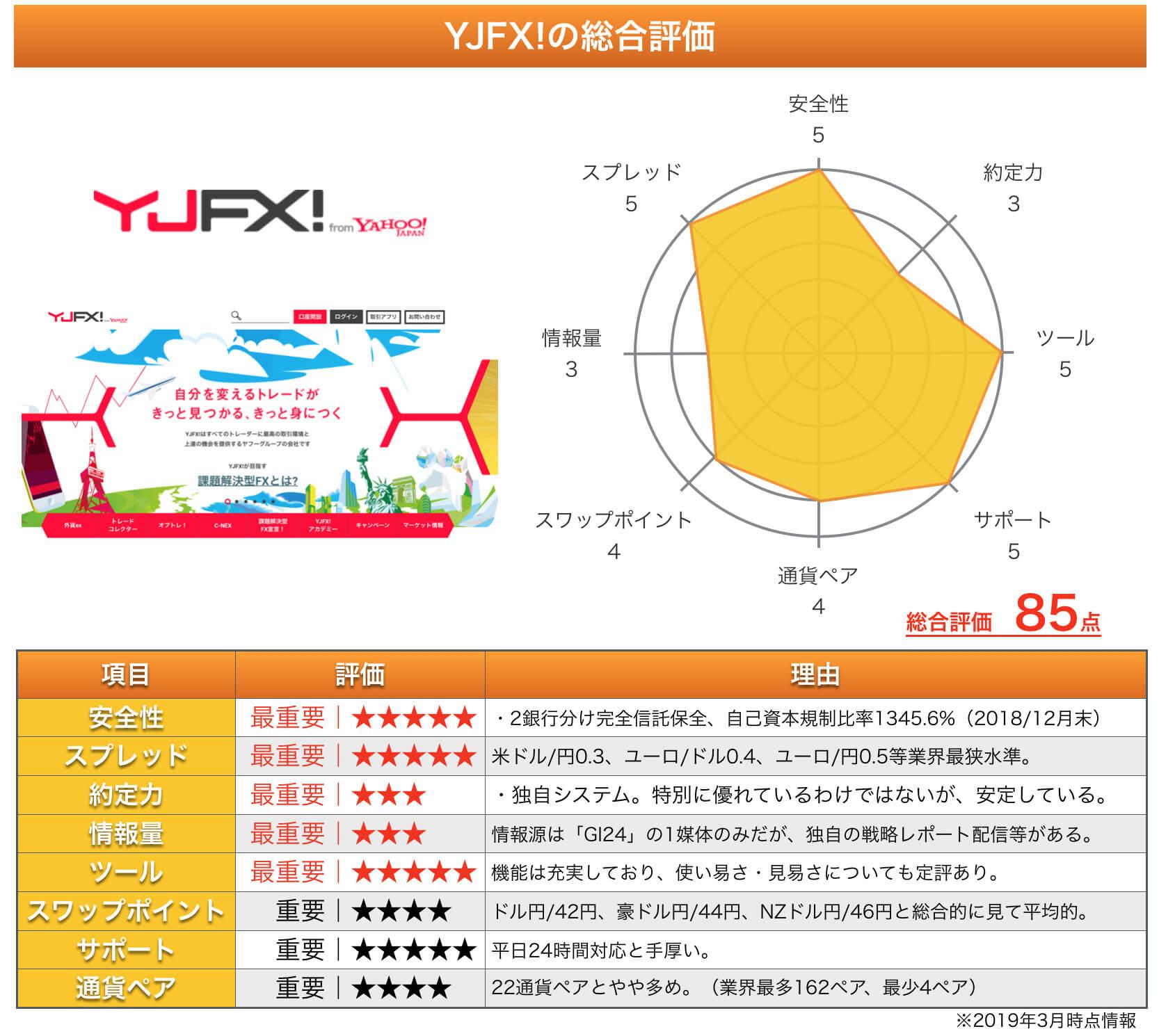 YJFXの総合評価