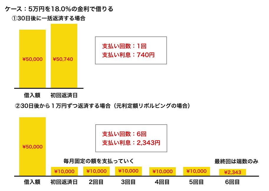 5万円を18%の金利で借り、一括返済した場合と月に1万円ずつ返済した場合