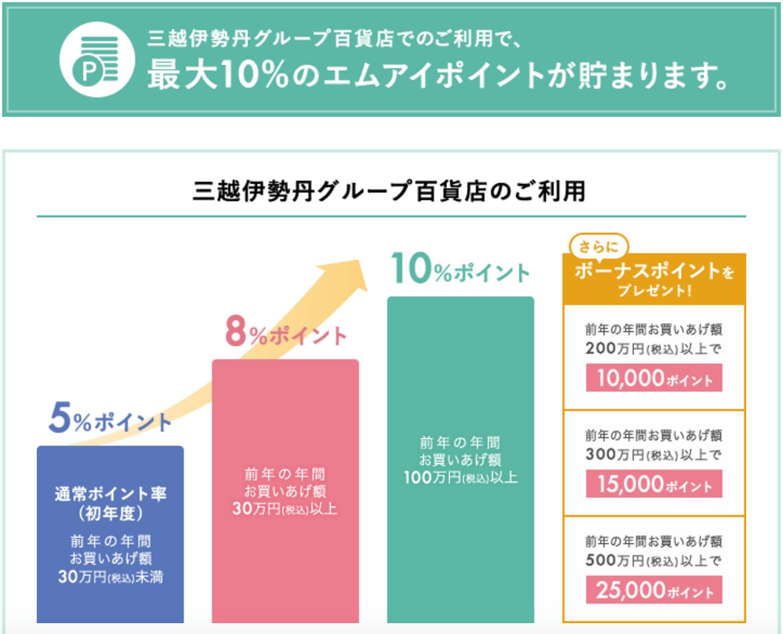 三越伊勢丹グループ百貨店での利用で最大10%のエムアイポイント