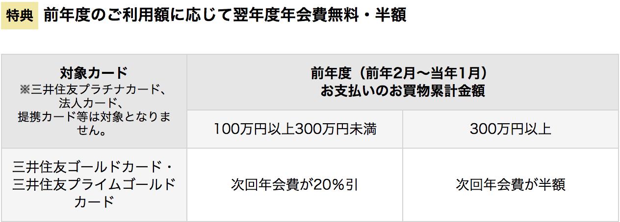 三井住友VISAゴールドカード 年会費割引