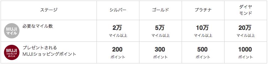MUJIマイルとMUJIショッピングポイントの表