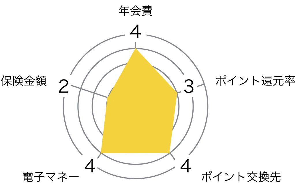 オリコ ゴールドカード Orico Card THE POINT PREMIUM GOLD レーダーチャート