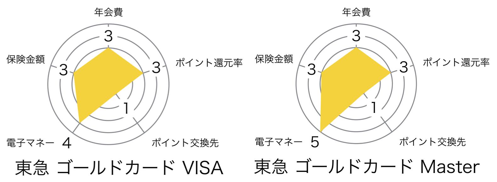 東急 ゴールドカード レーダーチャート