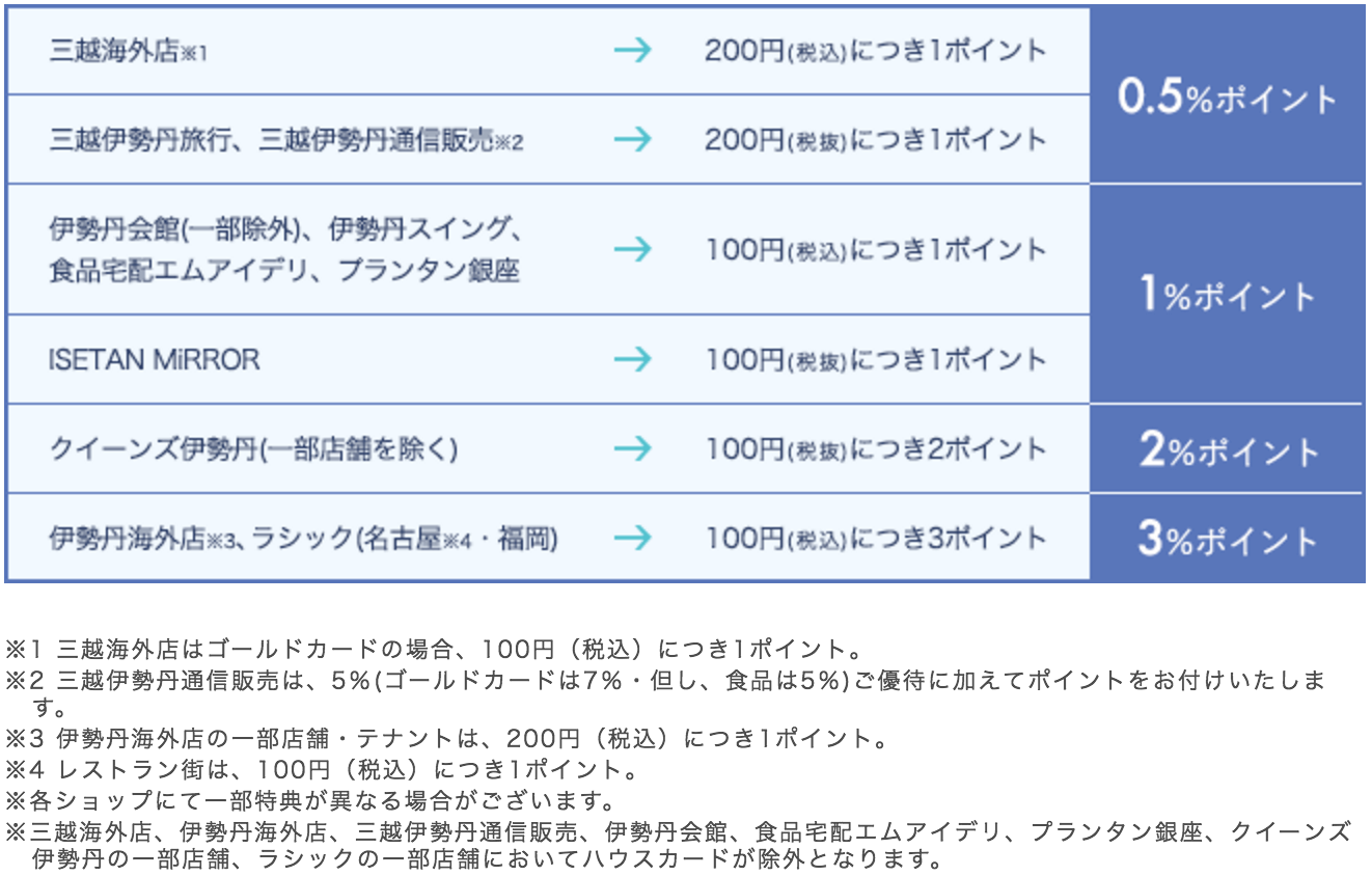 伊勢丹 ポイント グループ