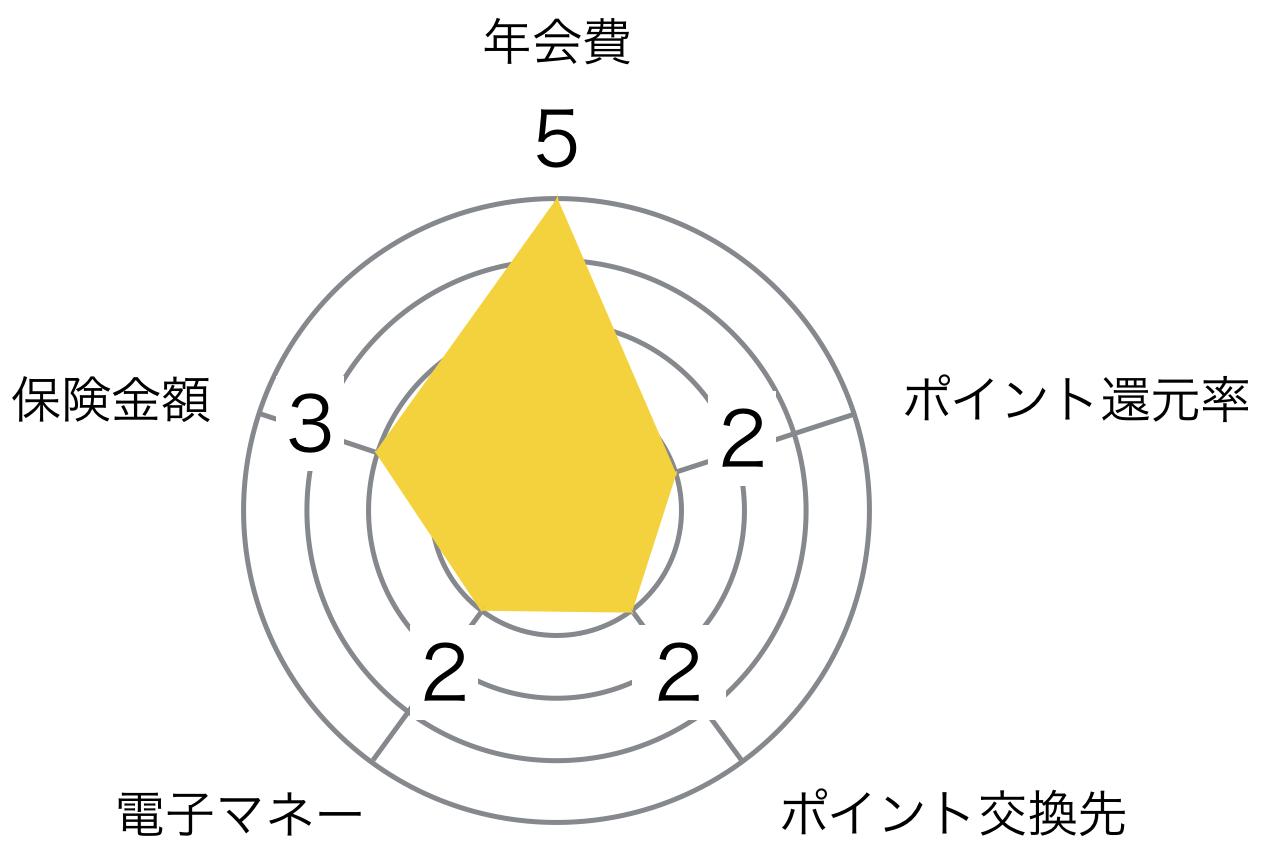 イオン ゴールドカード レーダーチャート