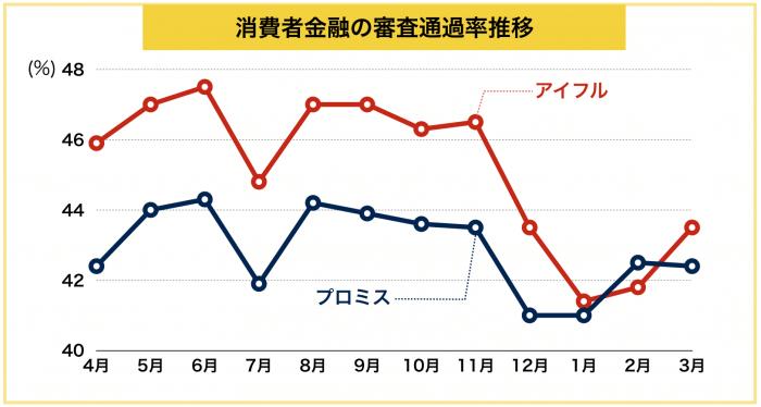 消費者金融の審査通過率推移