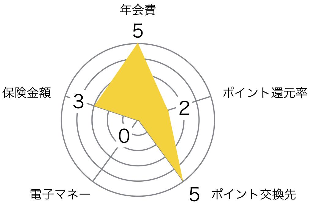 MUFGカード ゴールド レーダーチャート