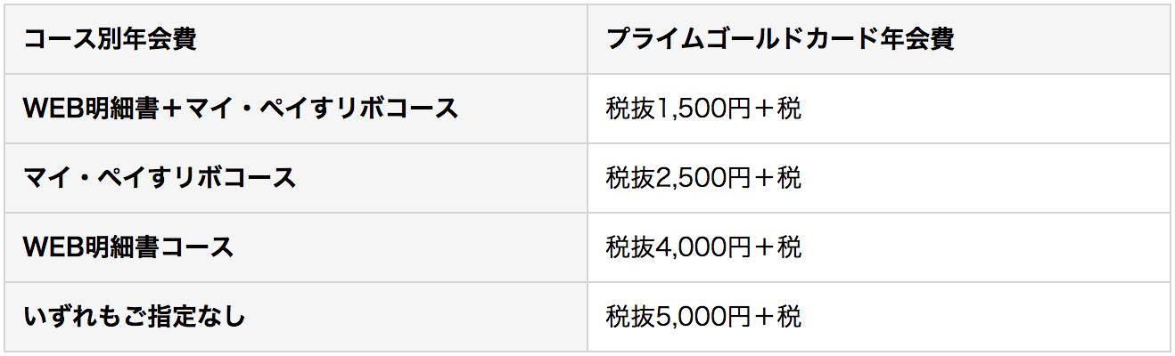 三井住友VISAプライムゴールドカード 年会費割引