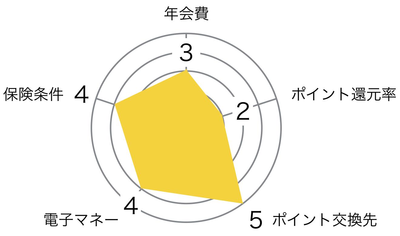 セゾン ゴールドカード ゴールドカードセゾン レーダーチャート