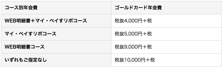 三井住友 VISA ゴールドカード 年会費 割引