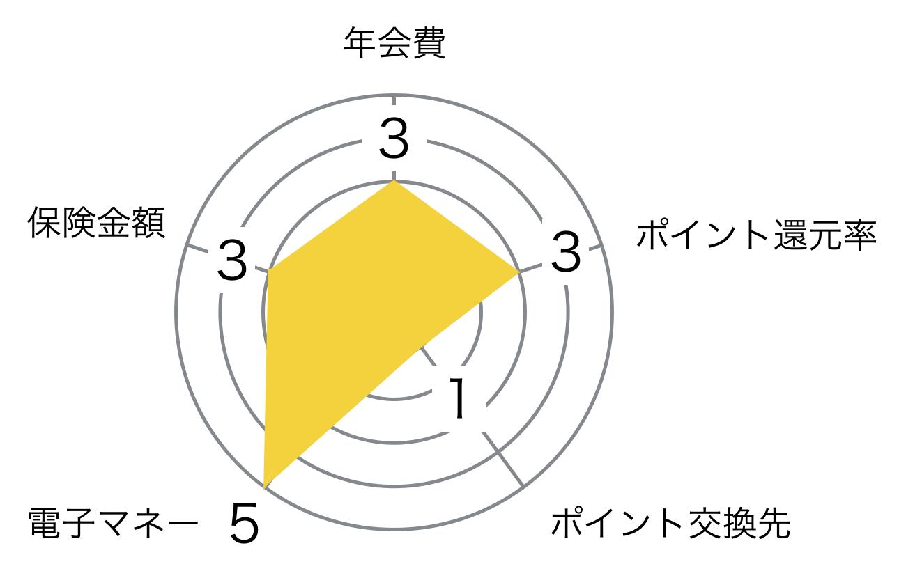 高島屋 タカシマヤ ゴールドカード レーダーチャート
