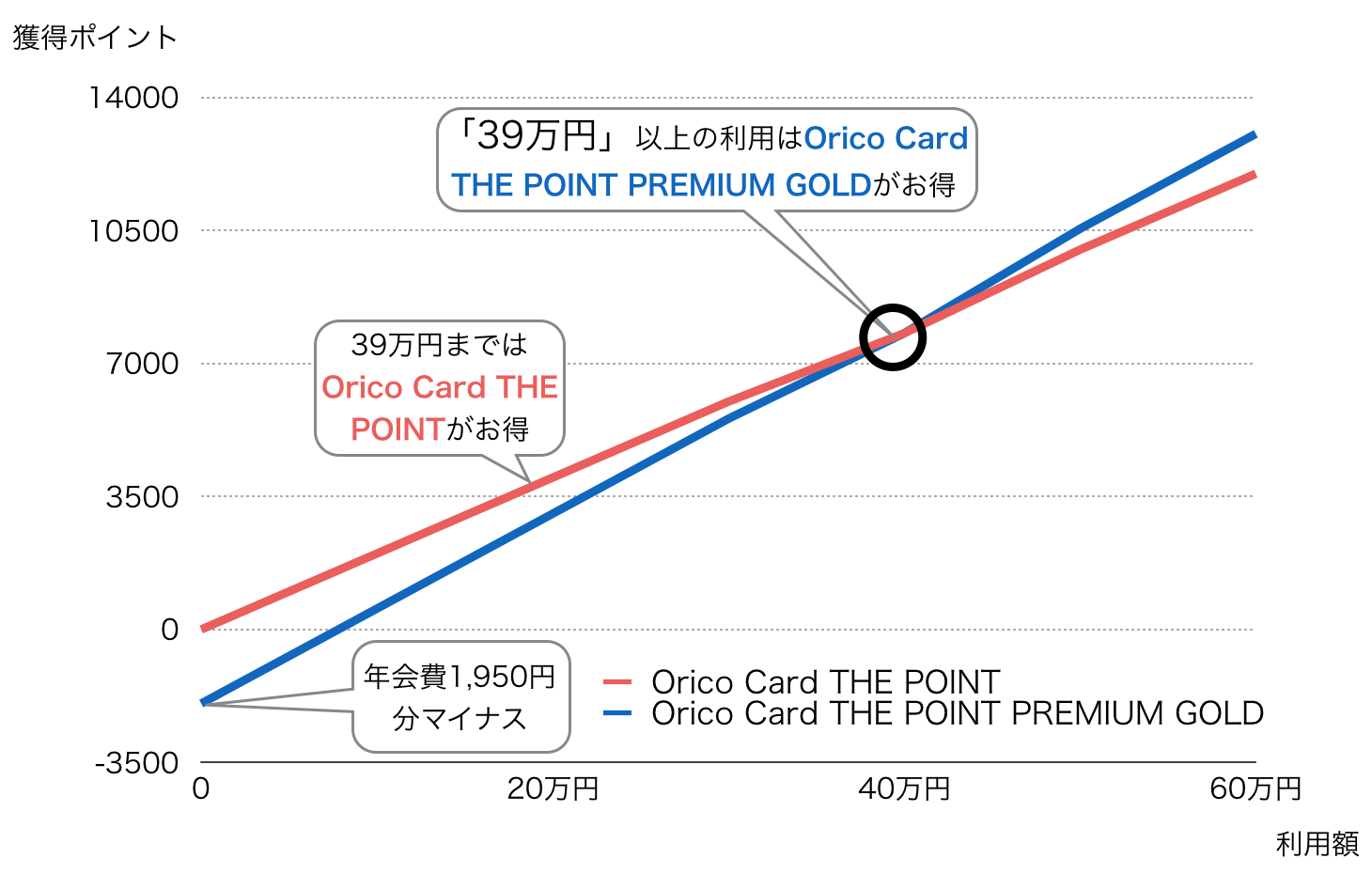 Orico Card THE POINT PREMIUM GOLD 損益分岐点1