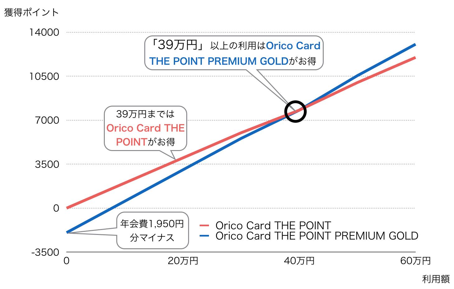 Orico Card THE POINT PREMIUM GOLDの損益分岐点