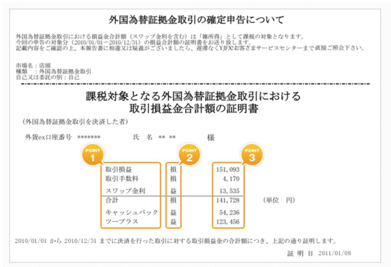 外国為替証拠金取引の確定申告について
