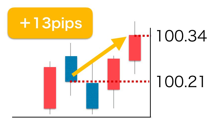 FX 獲得pipsの表現方法