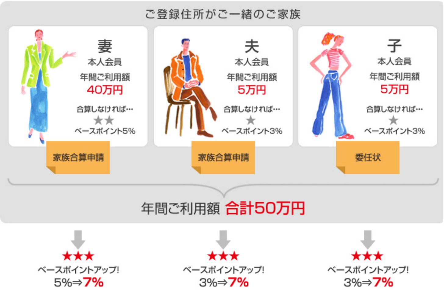 JALカードTOKYU POINT ClubQ CLUB-Aゴールド 東急百貨店 家族合算サービス