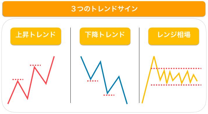 3つのトレンドサイン