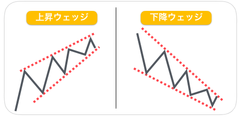 定番のチャート「上昇ウェッジ」と「下降ウェッジ」
