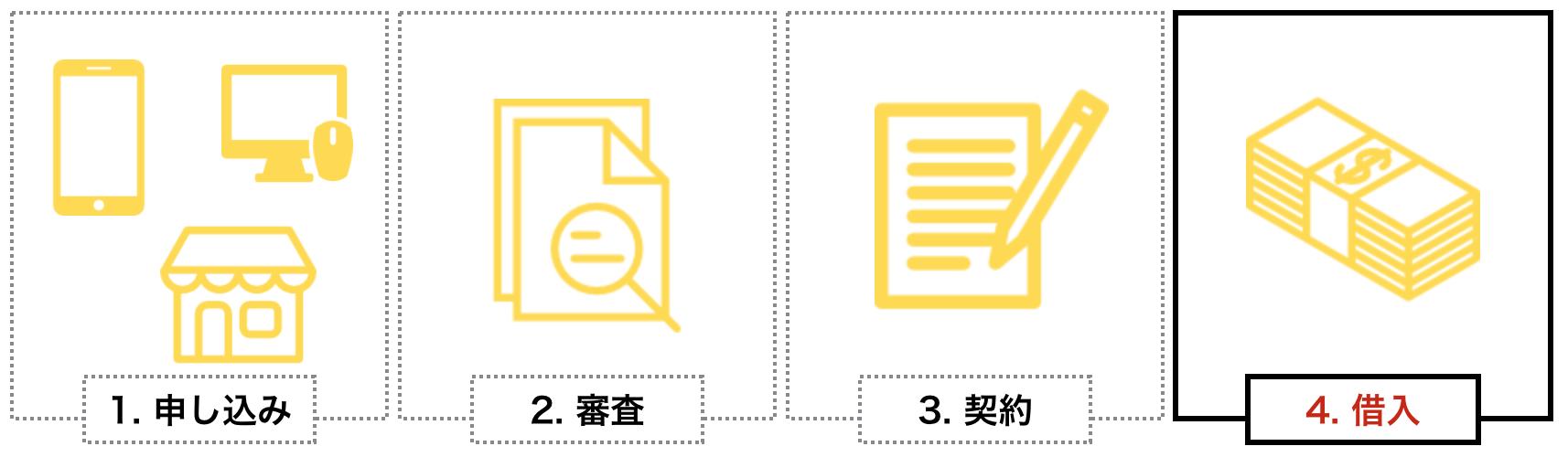 消費者金融の審査に通過するための4つのステップ