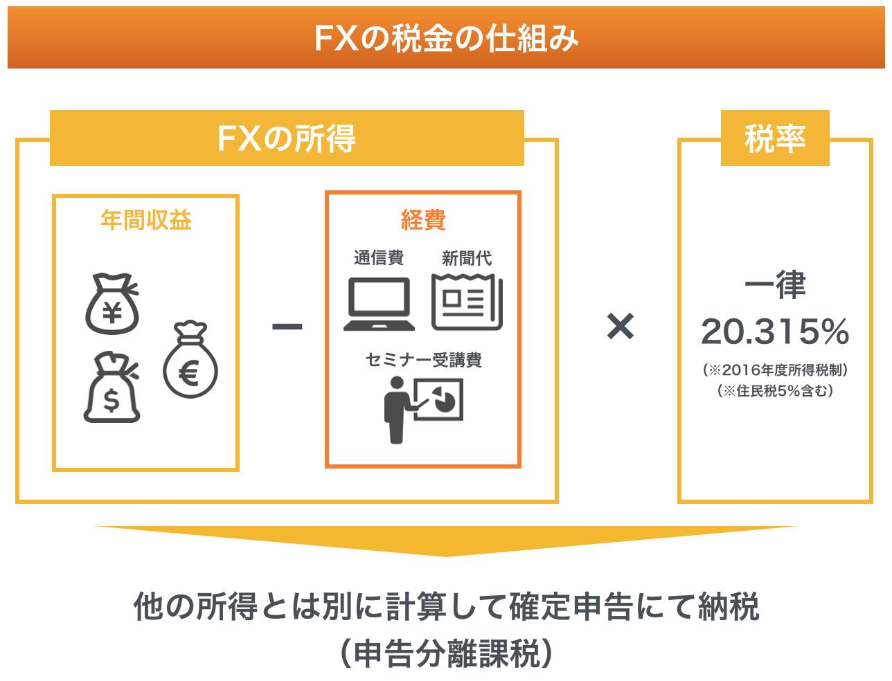 FXの税金の仕組み