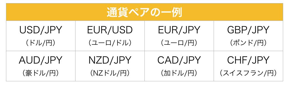 通貨ペアの一例