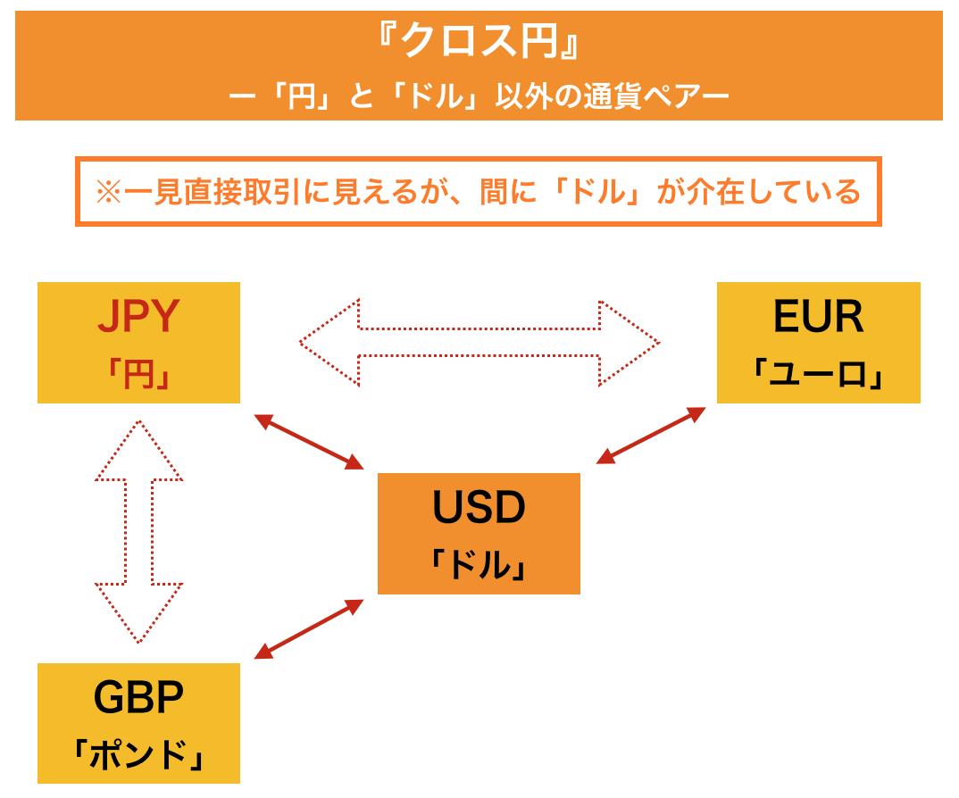 FX クロス円