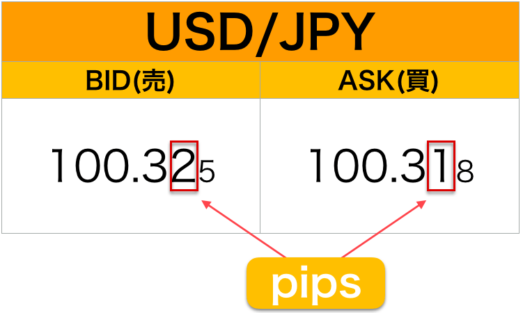 FX pipsのイメージ