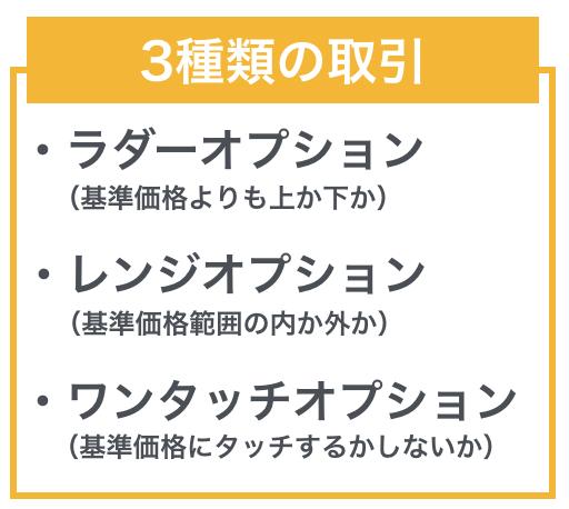 バイナリーオプションの特徴「3種類の取引」