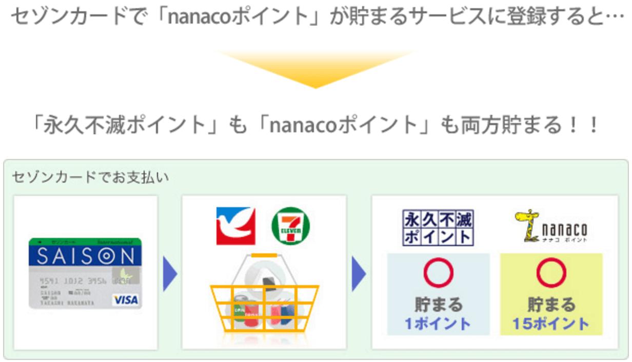 セゾンカード nanacoポイント 貯まる