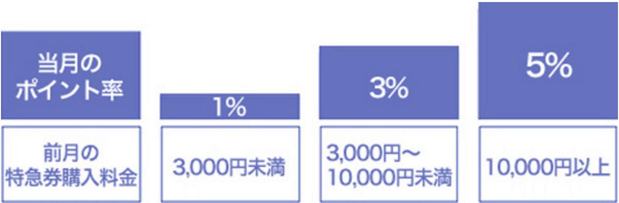 JAL ゴールドカード 小田急 OP ロマンスカー@クラブ