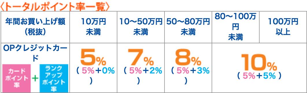 JAL ゴールドカード 小田急 OP 小田急百貨店ポイントサービス