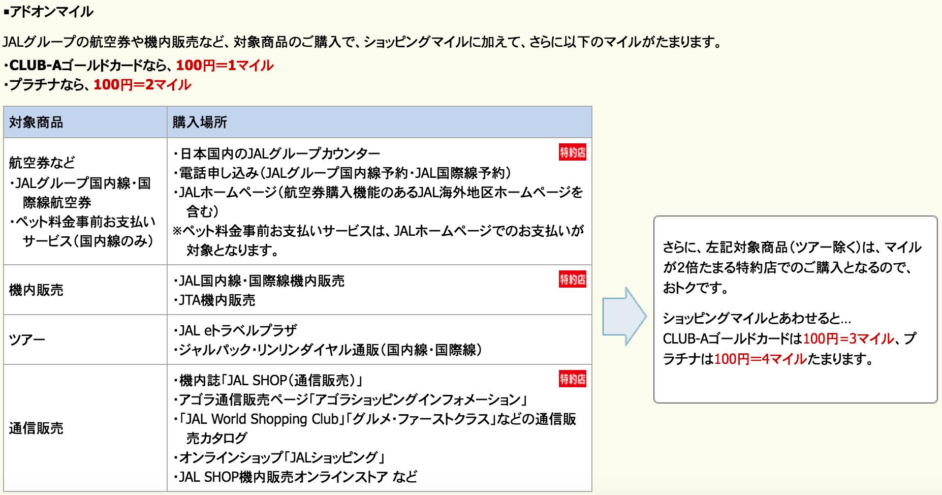 JALアメリカン・エキスプレス・カード CLUB-Aゴールド アドオンマイル