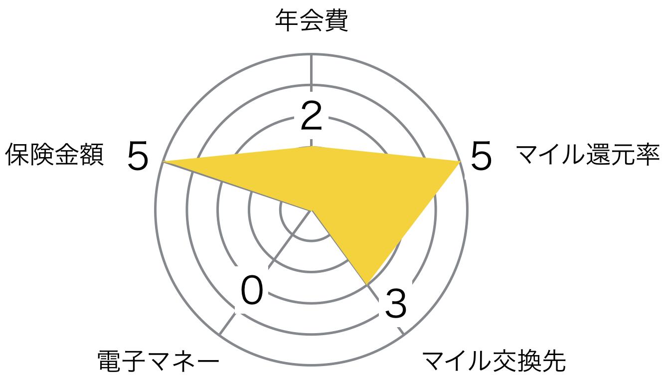 JAL ゴールドカード AMEX レーダーチャート