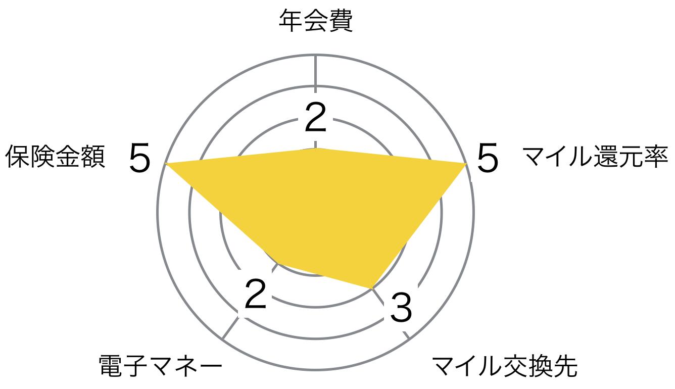 JAL ゴールドカード JCB レーダーチャート