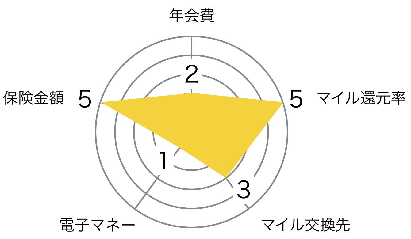 JAL ゴールドカード VISA/Master レーダーチャート